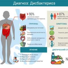 Разделы: Основные задачи построения рационального лечения и профилактики дисбактериоза кишечника. Заключение. Приложение