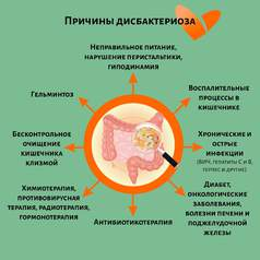 Клинические проявления дисбактериоза кишечника