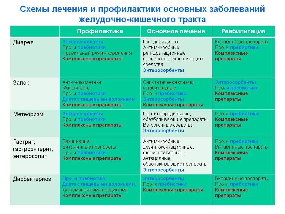 Средство для лечения и профилактики дисбактериоза и дисфункций кишечника