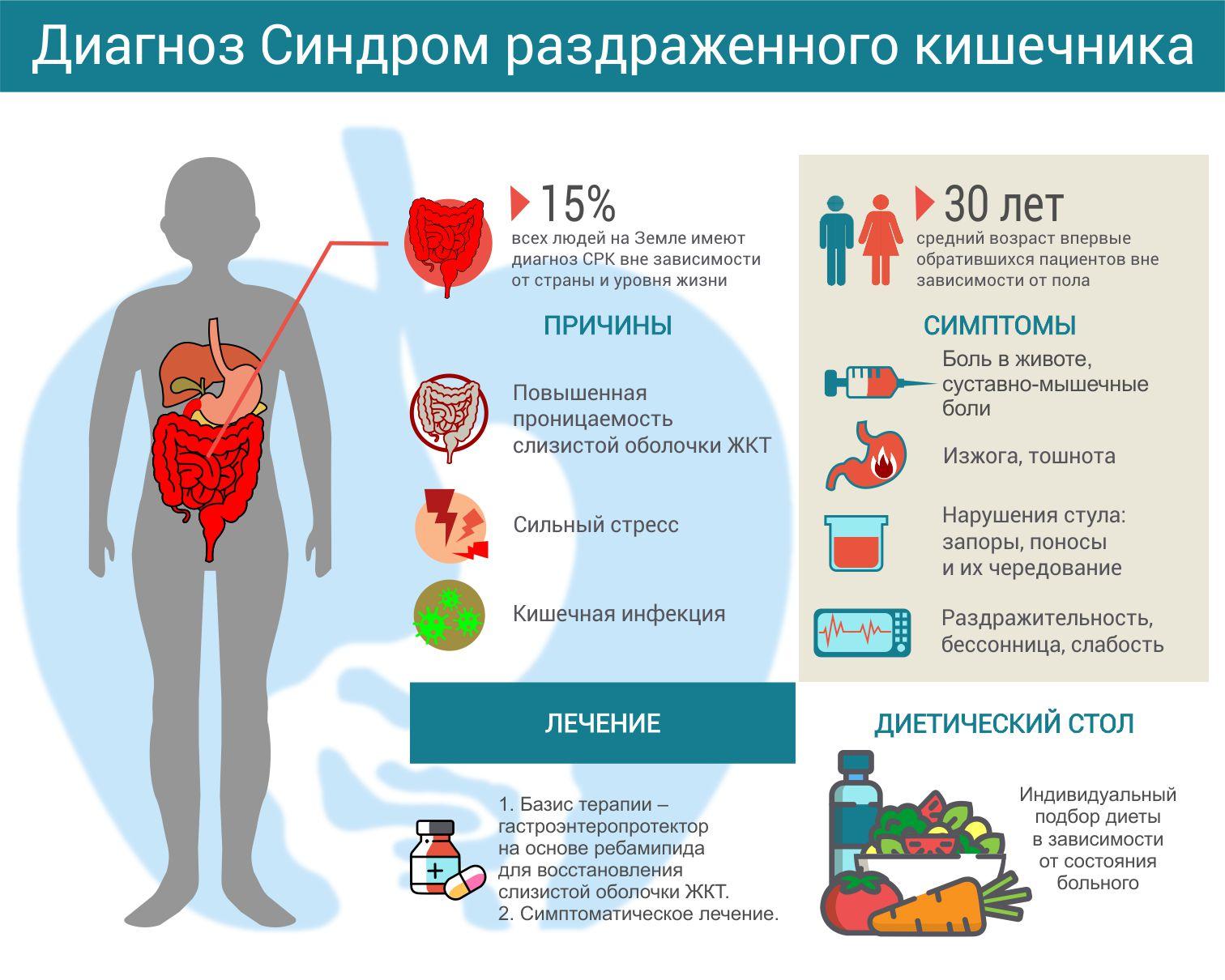Коррекция дисбактериоза у больных с синдромом раздраженного кишечника