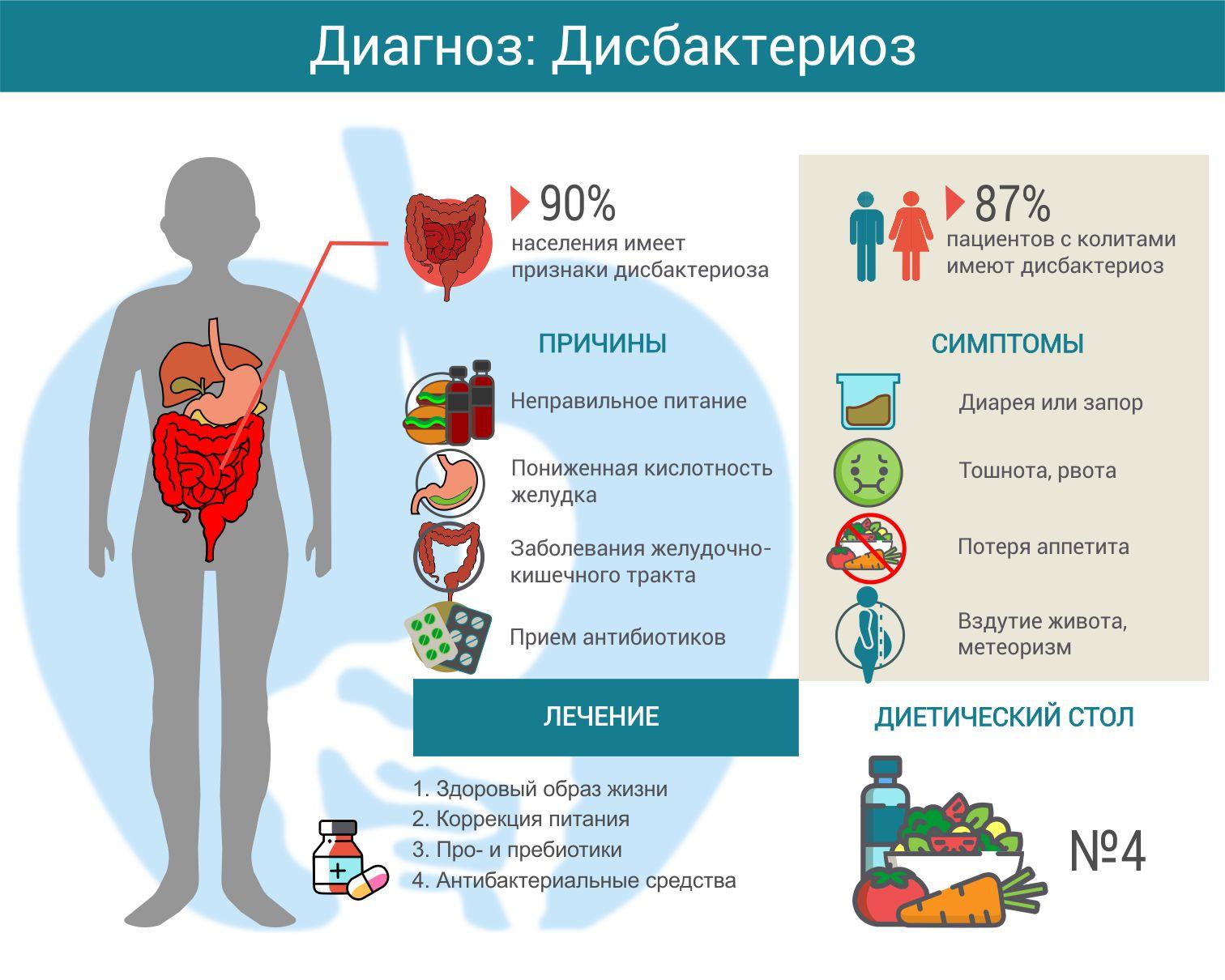 Основные задачи построения рационального лечения и профилактики дисбактериоза кишечника